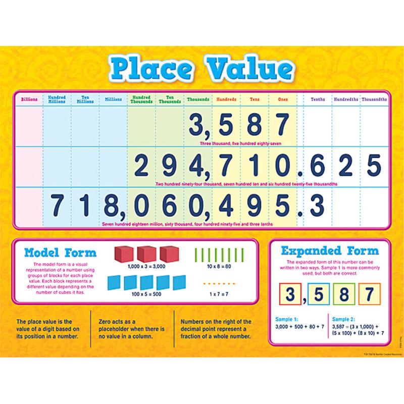 Place Value Chart Glowinthedarksoftware